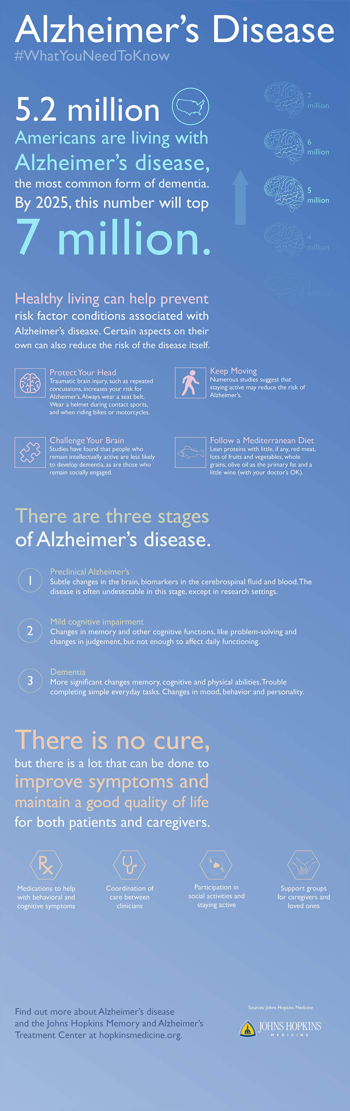 An infographic detailing risk factors, stages and treatment options of Alzheimer's disease.