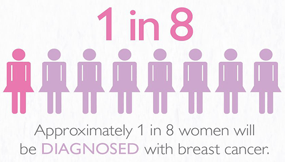 Snippet of breast cancer infographic