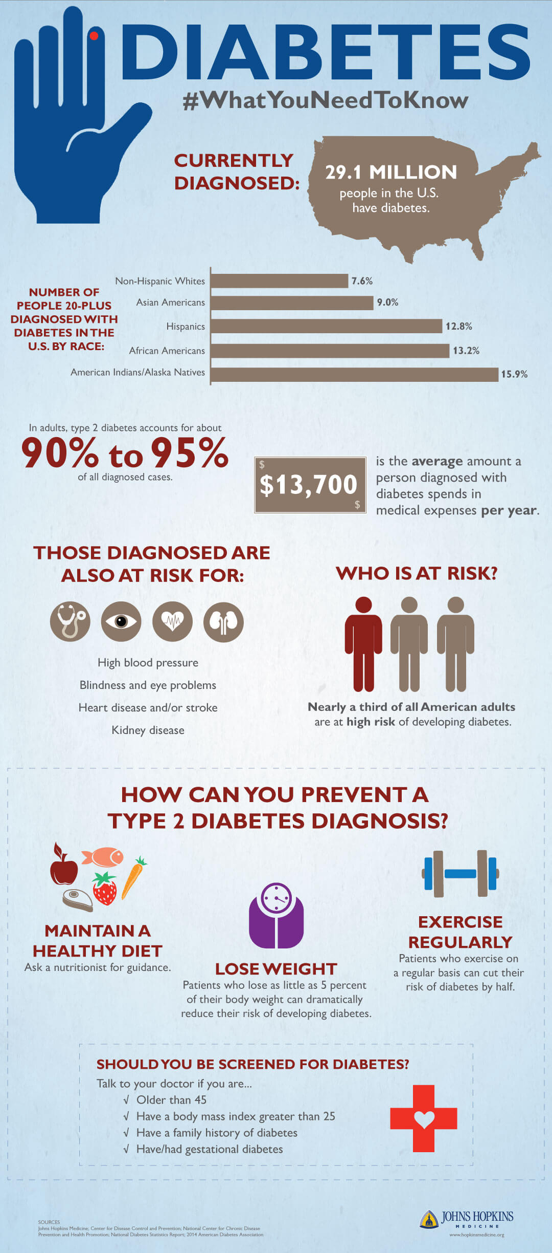 An infographic detailing diabetes prevalence, risk and screening