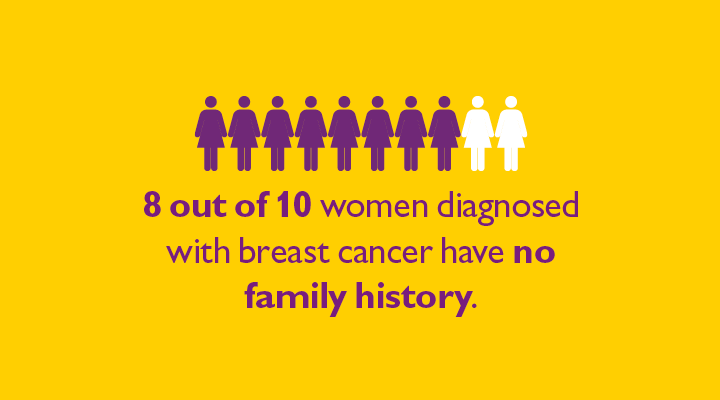 8 out of 10 women have no family history of cancer.