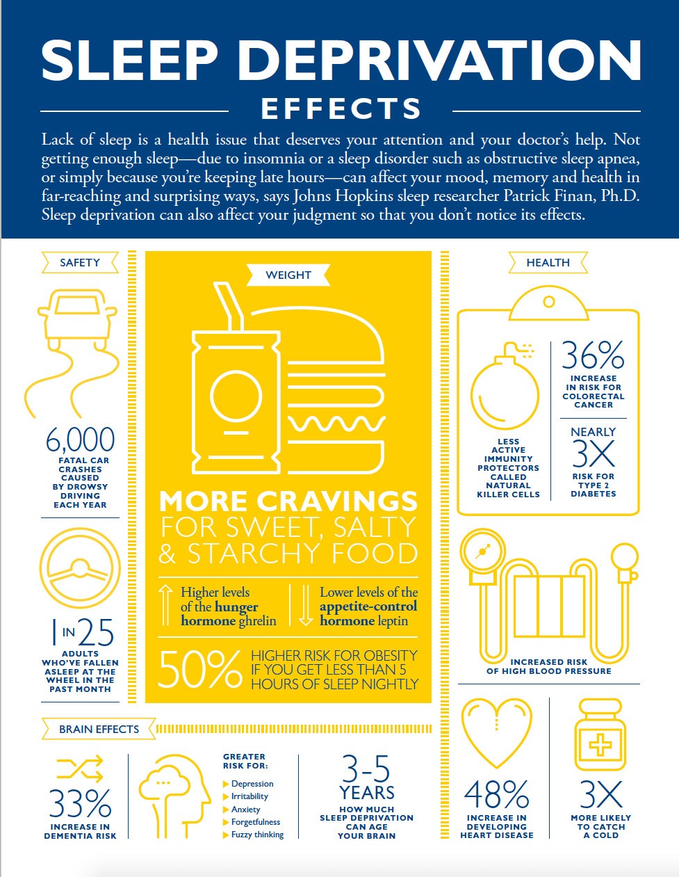 effects-of-sleep-deprivation infographic