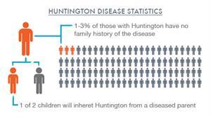 Huntington S Disease Johns Hopkins Medicine