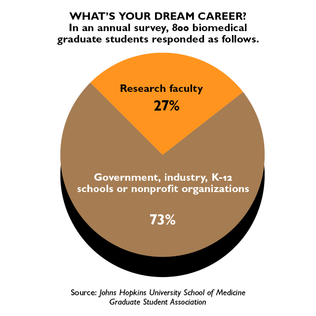 Pie chart shows the results of an annual survey of biomedical graduate students responded who were asked the question, What's your dream career? Of the 800 respondents, 27 percent said to become research faculty, while 73 percent said to work in government, industry, K-12 schools or nonprofit organizations.