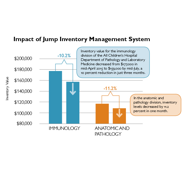 Graphic shows impact of Jump Inventory Management System