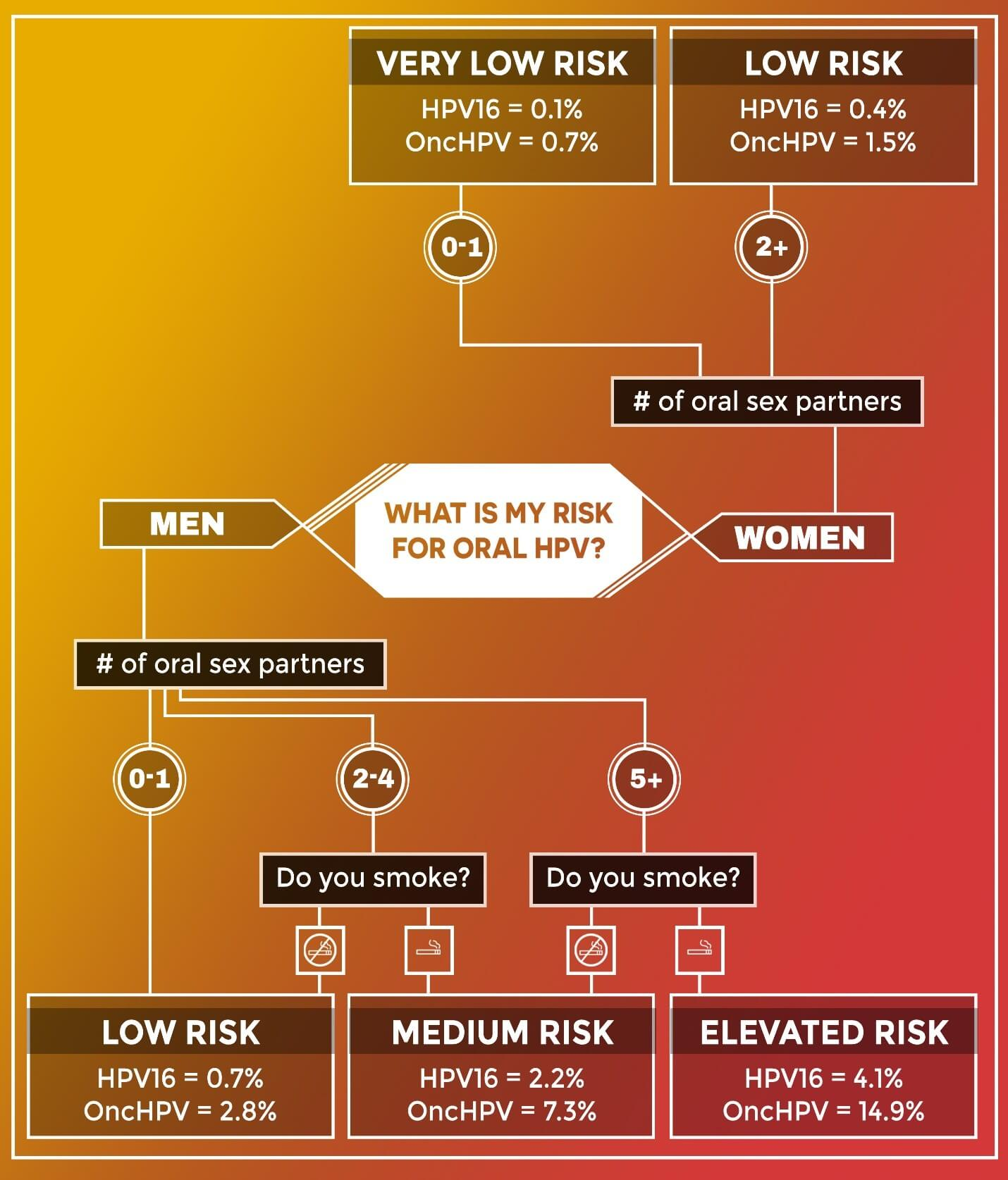 Flowchart of Risks of Oral HPV for Men and Women based on number of oral sex partners and smoking status