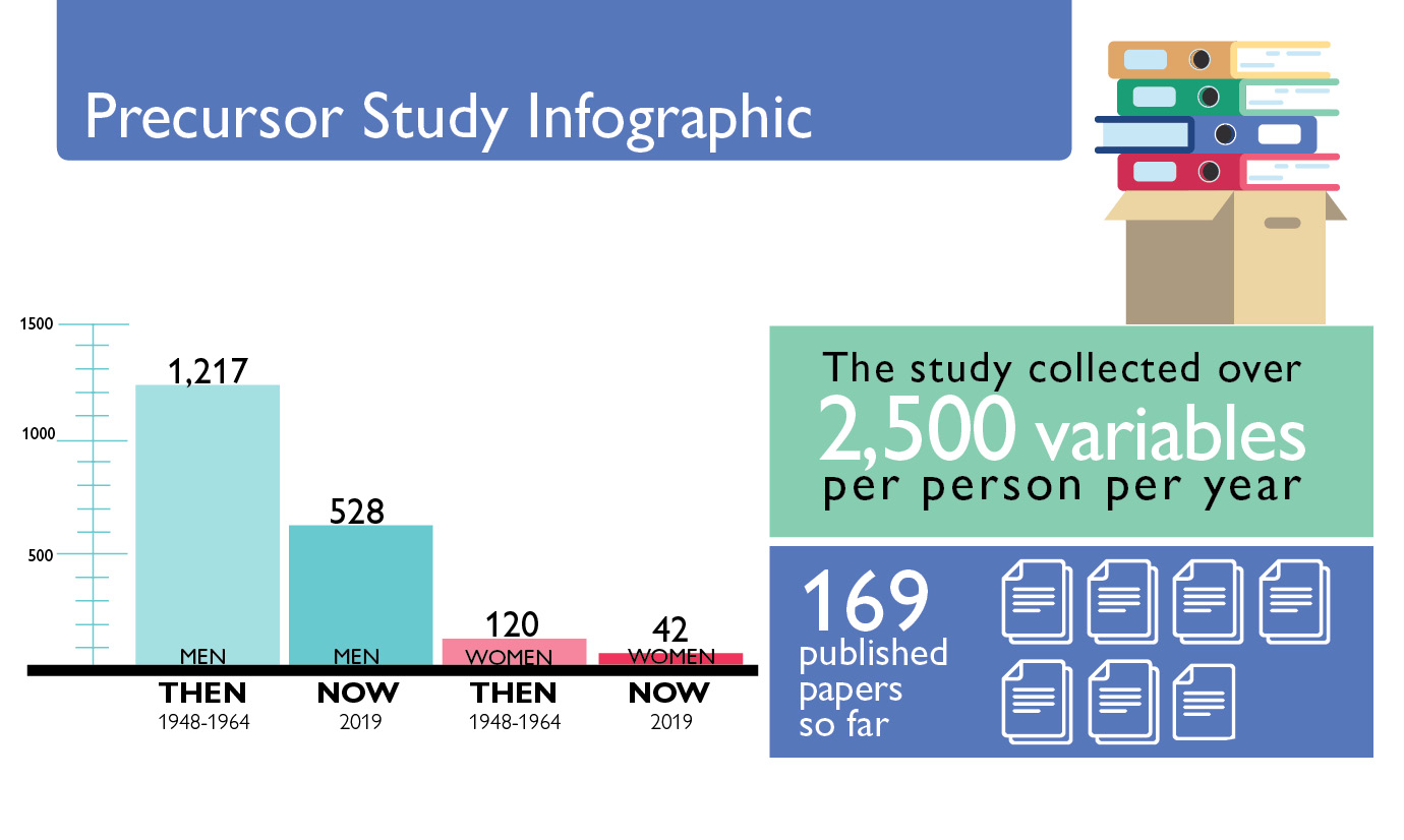 infographic showing number of participants and studies
