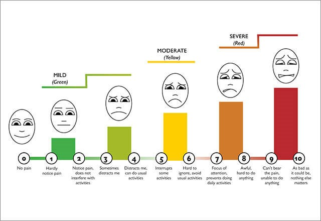 pain rating scale to measure level of pain patient feels