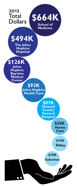 United Way Donations: A glimpse at last year's total donations and some recipient highlights.