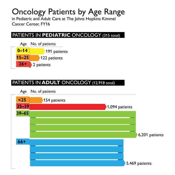 A New Approach for Adolescents and Young Adults with Cancer