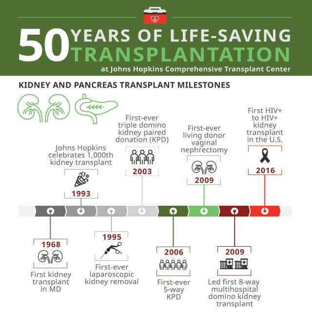 Kidney/Pancreas Transplant Program | Johns Hopkins