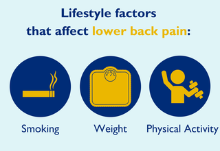 Lifestyle factors that affect lower back pain.