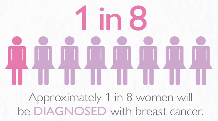 Breast Cancer Awareness: Infographic