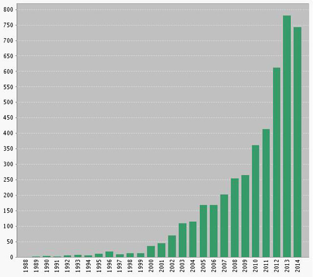 number of exome papers