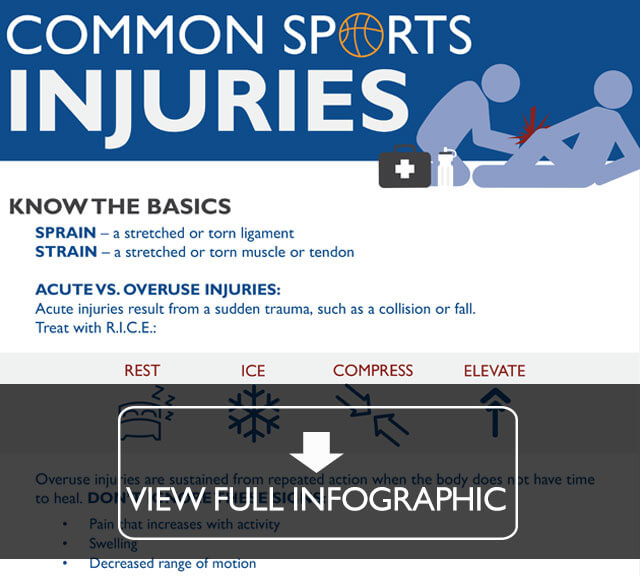 Snippet of sports injuries infographic. Click to view.