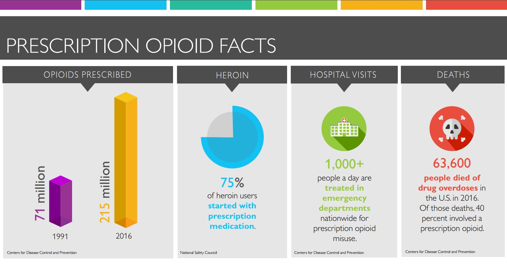 Infographic includes charts that illustrate the increase in opioids prescribed between 1991 (7 million) and 2013 (207 million); the percentage of patients who transition from prescription medication to heroin use (75 percent); the number of people treated in hospital emergency departments nationally every day for not using prescription opioids as intended (1,000-plus); and the number of people who have died from opioid overdoses in the U.S. (165,000). Statistics provided by the National Institute on Drug Abuse
