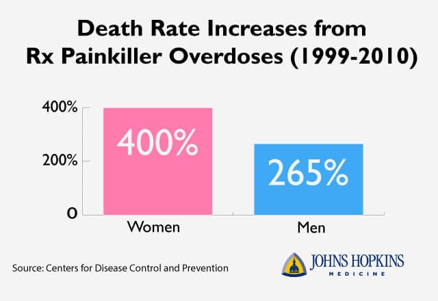 Painkillers statistic graphic