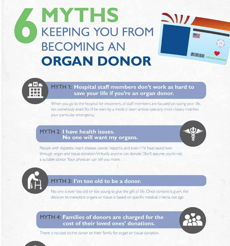 Organ donation infographic. Click to view.