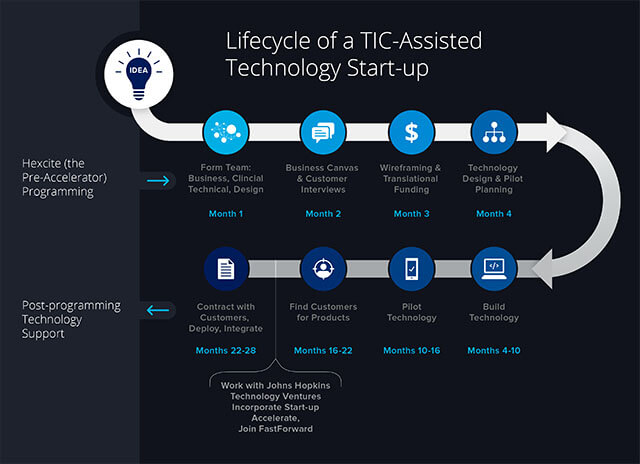 Illustration of the life-cycle of a TIC start-up