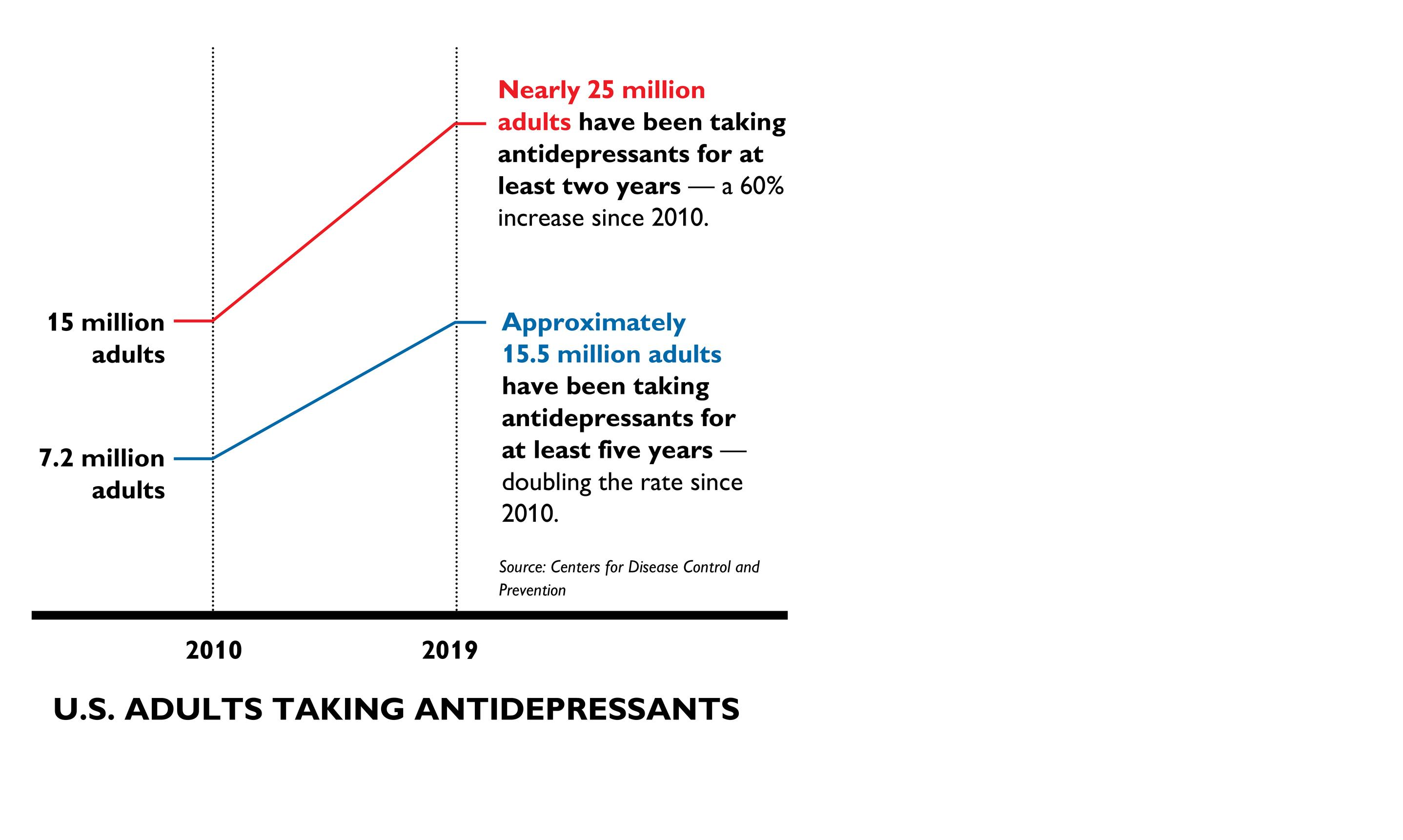 U.S. Adults taking antidepressants15 million adultsNearly 25 million adults have been taking antidepressants for at least two years — a 60% increase since 2010. 7.2 million adultsApproximately 15.5 million adults have been taking antidepressants for at least five years — doubling the rate since 2010.
