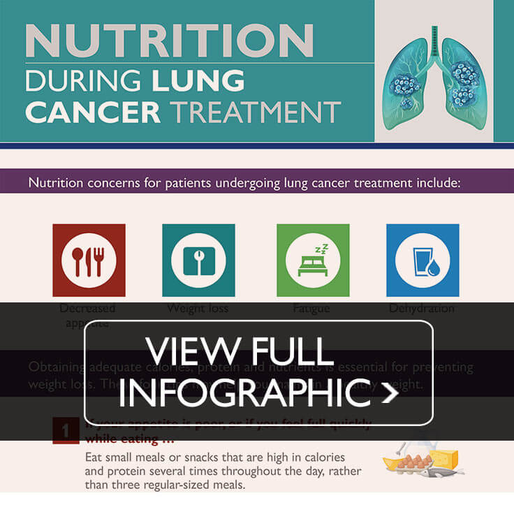 Snippet of lung cancer infographic. Click to view.