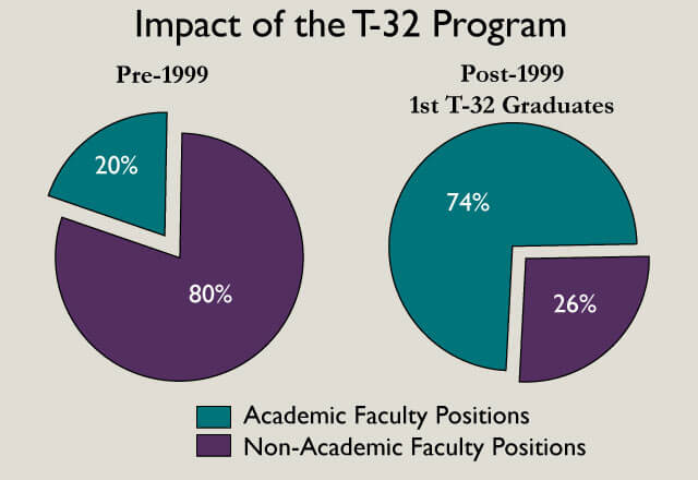 Impact of the T32 program