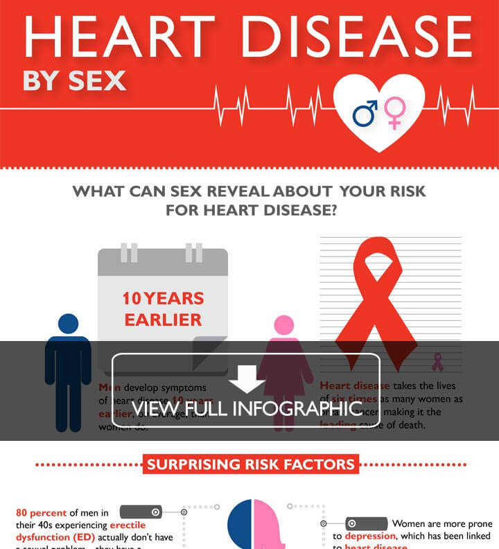 Heart disease infographic. Click to view.