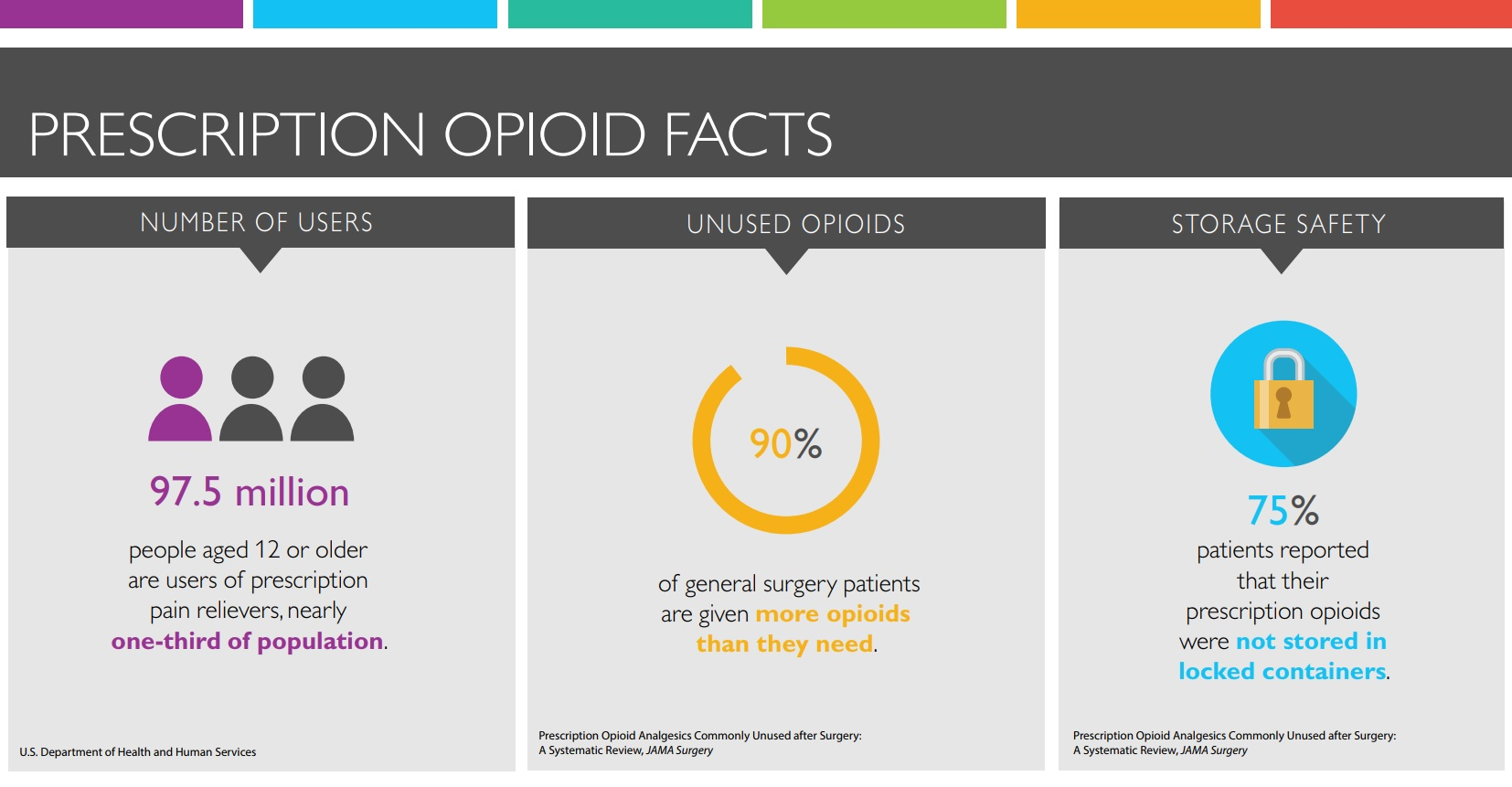 superscription opiod facts