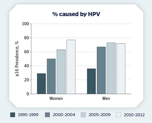 HPV info graphic