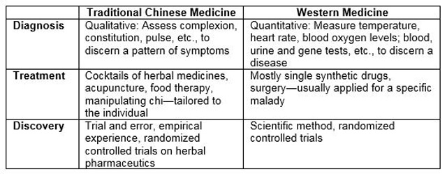 chart comparing chinese and western medicine