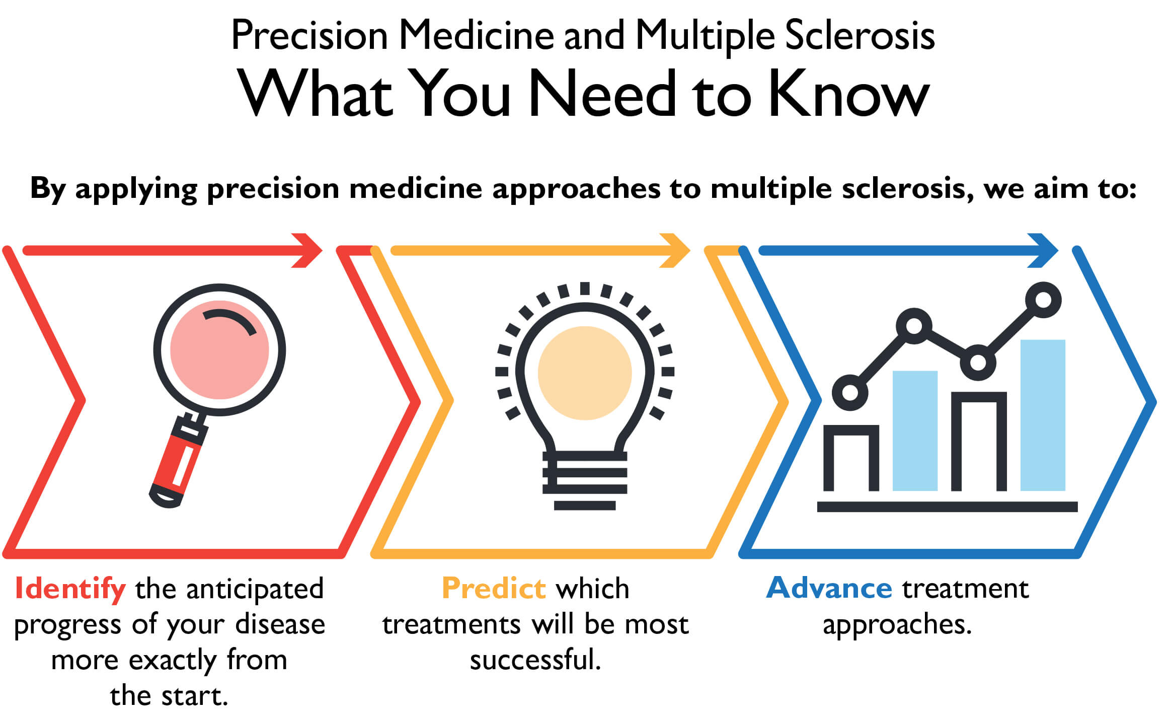 Infographic for Precision Medicine and Multiple Sclerosis: What you need to know. By applying precision medicine approaches to multiple sclerosis, we aim to 1, identify the anticiapted progress of your disease more exactly from the start, 2, predict which treatments will be the most successful, and 3, advance treatment approaches.