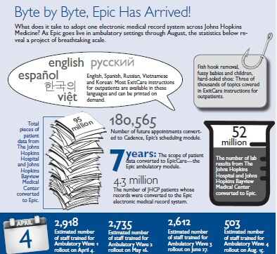 Byte by Byte, Epic Has Arrived!What does it take to adopt one electronic medical record system across Johns Hopkins Medicine? As Epic goes live in ambulatory settings through August, the statistics below reveal a project of breathtaking scale.95 million total pieces of patient data from The Johns Hopkins Hospital and Johns Hopkins Bayview Medical Center converted to Epic.180,565 future appointments converted to Cadence, Epic's scheduling module.52 million lab results from The Johns Hopkins Hospital and Johns Hopkins Bayview Medical Center converted to Epic.7 years of patient data converted to EpicCare – the Epic ambulatory module.4.3 million JHCP patients whose records were converted to the Epic electronic medical record system.2,918 estimated staff trained for Ambulatory Wave 1 rollout on April 4.2,735 estimated staff trained for Ambulatory Wave 2 rollout on May 16.2,612 estimated staff trained for Ambulatory Wave 3 rollout on June 27.503 estimated staff trained for Ambulatory Wave 4 rollout on August 15.5 languages – Most ExitCare instructions for outpatients are available in English, Spanish, Russian, Vietnamese and Korean, and can be printed on demand.…And finally, thousands of topics covered in ExitCare instructions for outpatients, including fish hook removal, fussy babies and children, and hard-soled shoes!