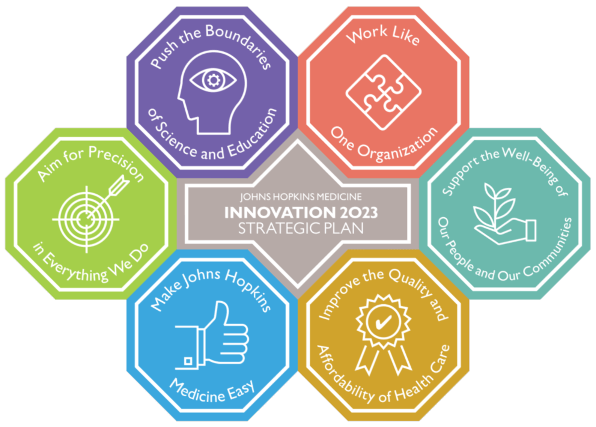 Johns Hopkins Medicine Innovation 2023 Strategic Plan