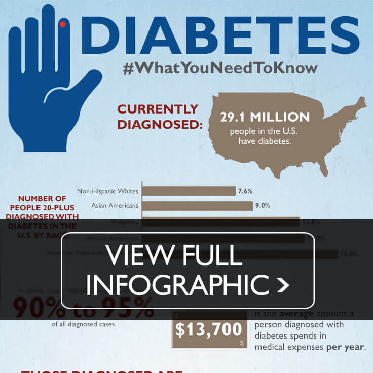 Snippet of diabetes infographic. Click to view.