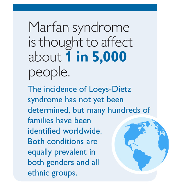 the name of my disease is marfan syndrome essay Marfan syndrome affects connective tissue, including the heart's blood vessels   this can cause a range of symptoms from very mild to severe and life  this  problem is called aortic dissection  to meet your child's long-term healthcare  needs, we have a special adult congenital heart disease program to transition  your.