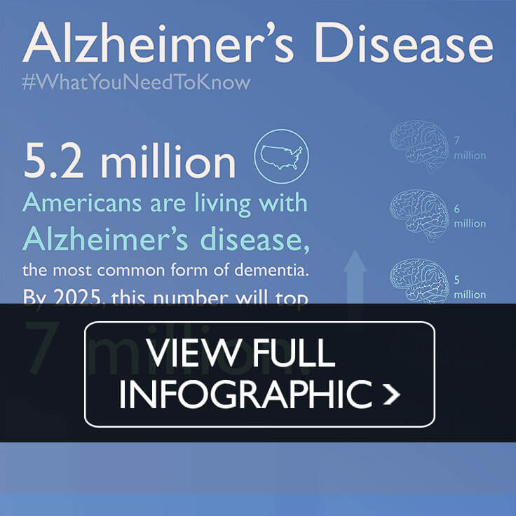 Snippet of Alzheimer's disease infographic. Click to view.