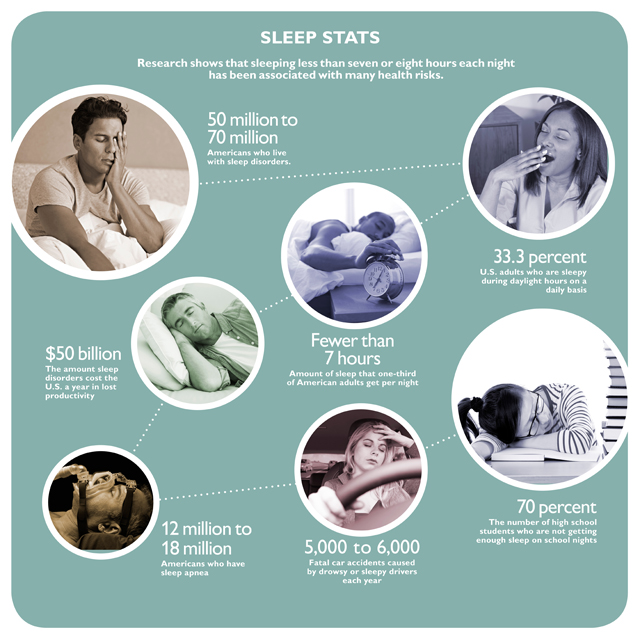 The image shows a graphic on sleep stats.