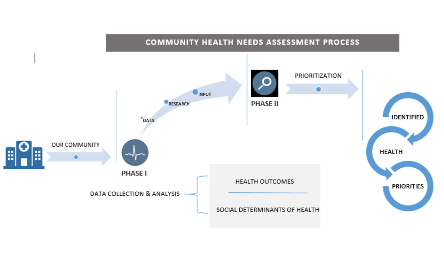 Community Health Needs Assessment Suburban Hospital In Bethesda Md The needs assessment is used as part of a planning process for improvements in business entities needs assessment is defined as a powerful tool for addressing the needs between current as well. community health needs assessment
