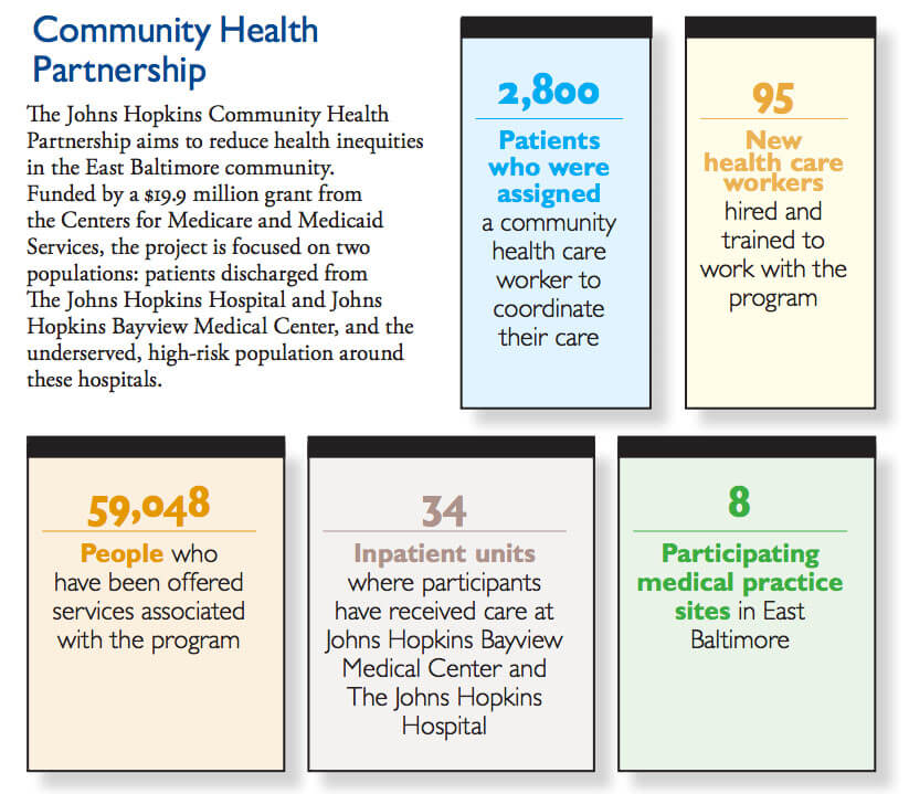 Community Health Partnership infographic
