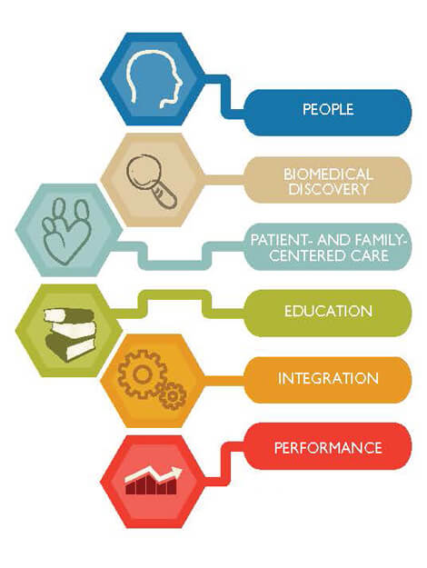The six strategic priorities of Johns Hopkins' plan