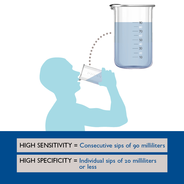 Water Swallow Test Proves To Be Most Sensitive For Dysphagia