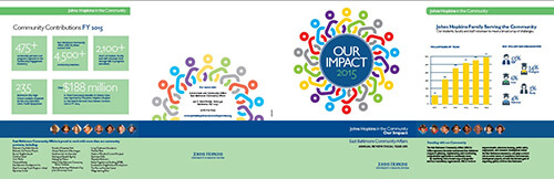 cover image for Community Impact Report