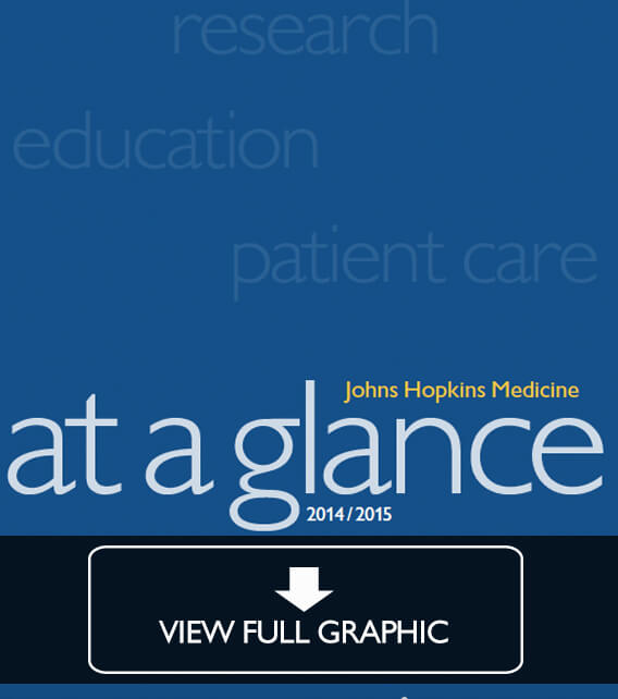 Johns Hopkins Medicine At a Glance