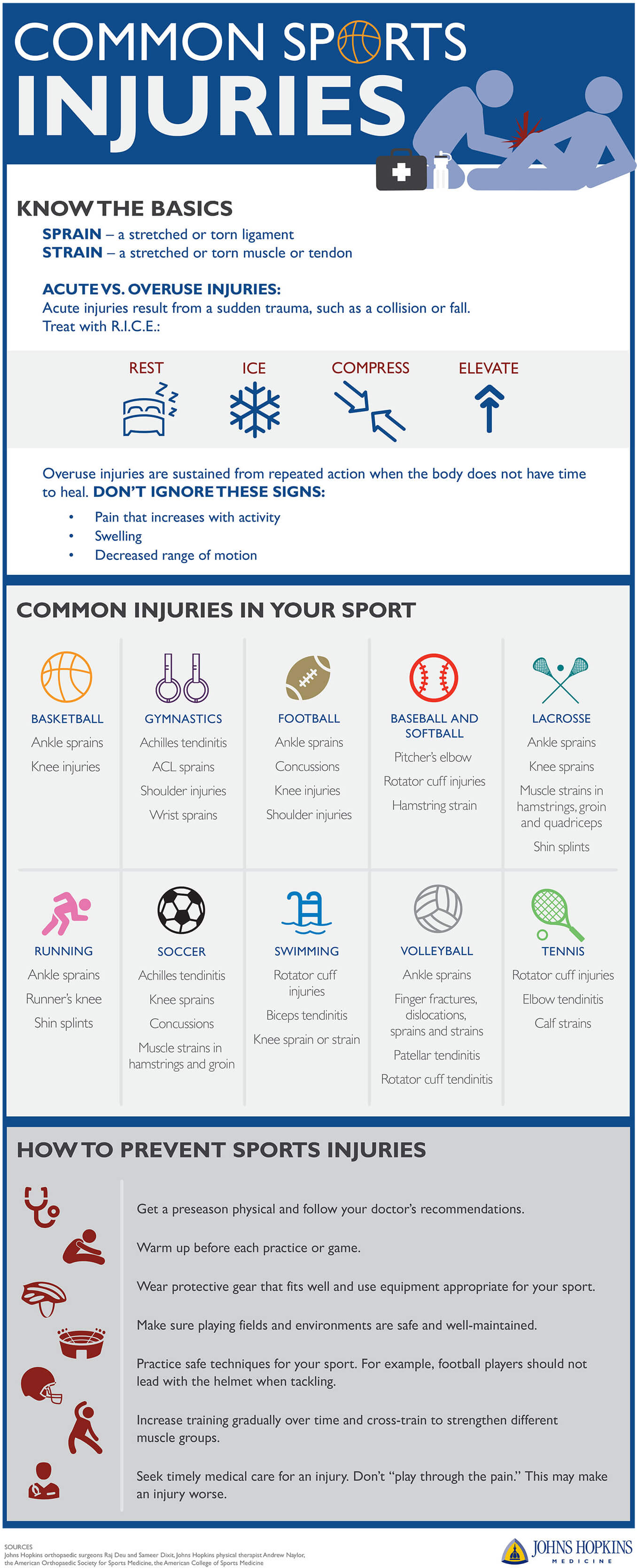 An infographic detailing how to treat and prevent common sports injuries.