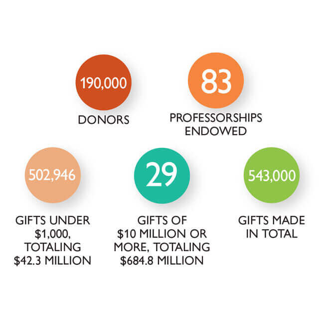 190,000 donors; 83 professorships endowed; 502,946 gifts under $1,000, totaling $42.3 million; 29 gifts of $10 million or more, totaling $684.8 million; 543,000 gifts made in total
