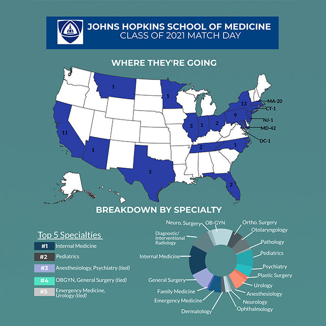 A graphic chart representing where in the United States our medical students have matched.